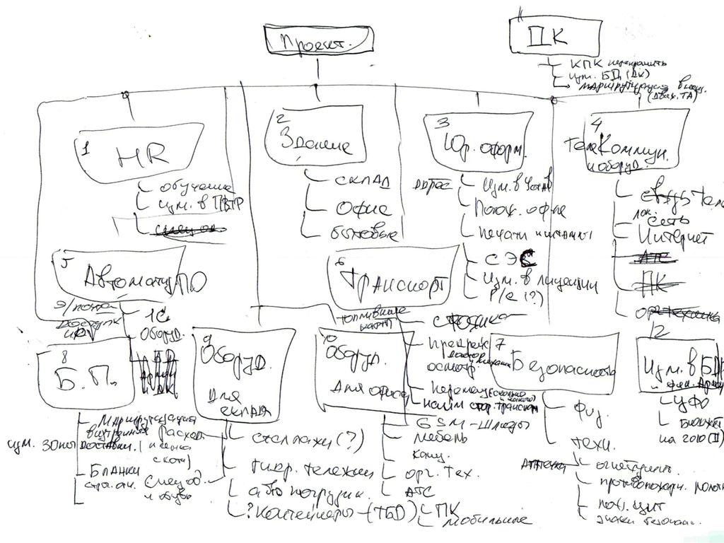 Как я планирую проекты